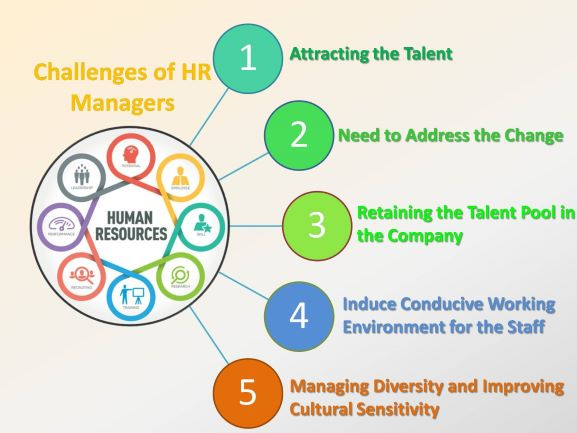 8a3ab3048f What are the challenges of Human Resource Manager? - Quora