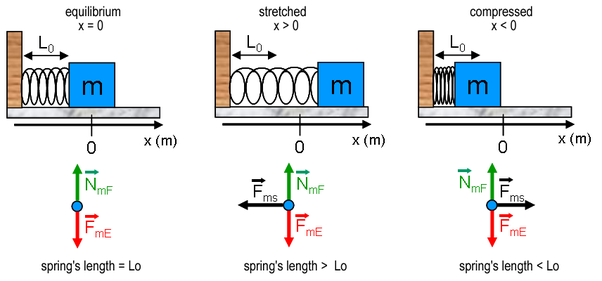 What Is The Definition Of Spring Constant