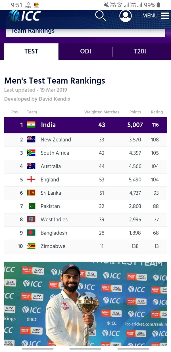 Which country is first in ICC Ranking in test match? - Quora