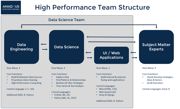 How to build a data science team - Quora