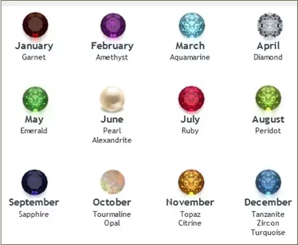 How And When To Use Birthstones Quora