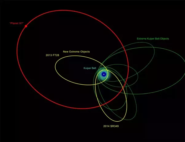 Is planet 9 situated in its goldilocks zone quora it is far away in the cold outer regions of solar system the orbit is shown in the diagramanet 9 is marked as planet x in the diagram ccuart Choice Image