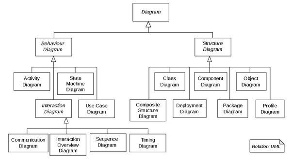 What methods and standards are used to go from a software idea to a below pic from wikipedia shows the different types of diagrams you can draw ccuart Choice Image