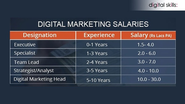 What questions are asked in an interview for digital marketing for
