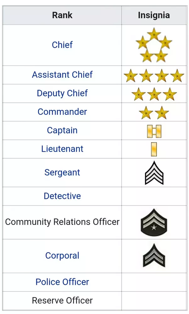 What is the name of all the police officer's rank? - Quora