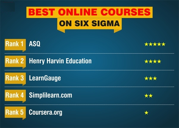 Which institute is good for Lean Six Sigma training from ASQ or KPMG