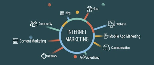What are some examples of internet marketing? - Quora