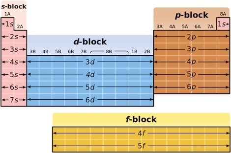 Why are lanthanides and actinides are kept out of the periodic table in the above image the blocks a set of adjacent groupse respective highest energy electrons in each element in a block belong to the same atomic urtaz Image collections