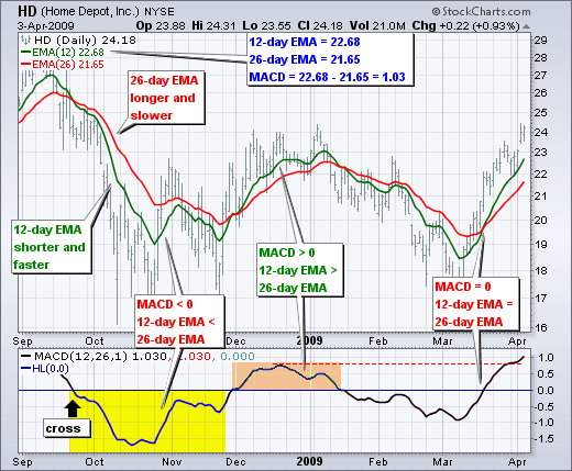 What are the best technical indicators for intraday trading