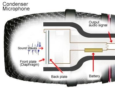 how do microphones work quora. Black Bedroom Furniture Sets. Home Design Ideas