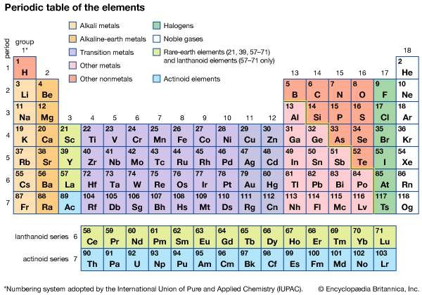 Why Does A Transition Element Show A Metallic Nature Quora