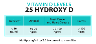 vitamin d deficiency levels in blood test