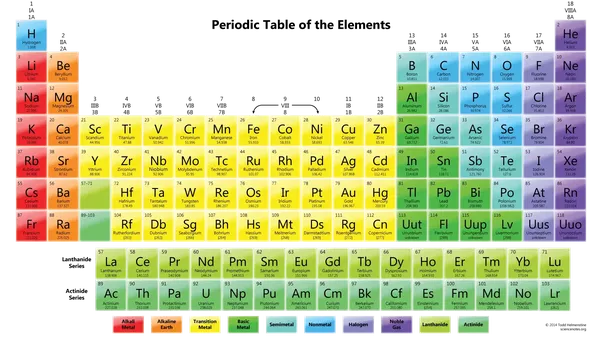 What is the position of helium in the periodic table quora see that purple he at the top right corner thats helium its a noble gas all noble gases are at the extreme right of the table in most table urtaz Gallery