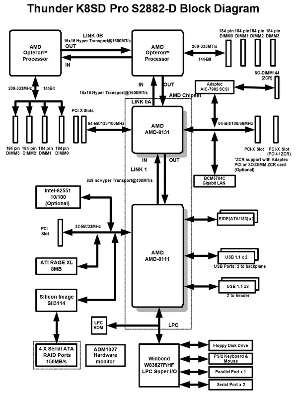 what is a computer block diagram quora rh quora com cpu motherboard diagram computer motherboard circuit diagram pdf