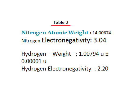 Why do the amines of higher molecular weight have a higher
