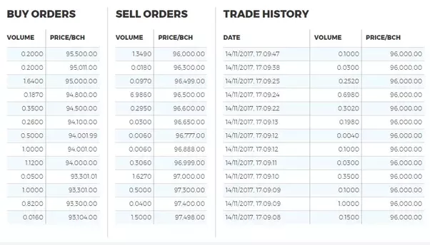 trading in koinex is quite easy as you can see all the buy orders sell orders and trade history of the above mentioned crypto currencies