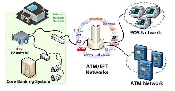 How does an atm machine work quora atms on another bank network connect to your banks network through a network known as interbank networks networks that connect different bank publicscrutiny Images