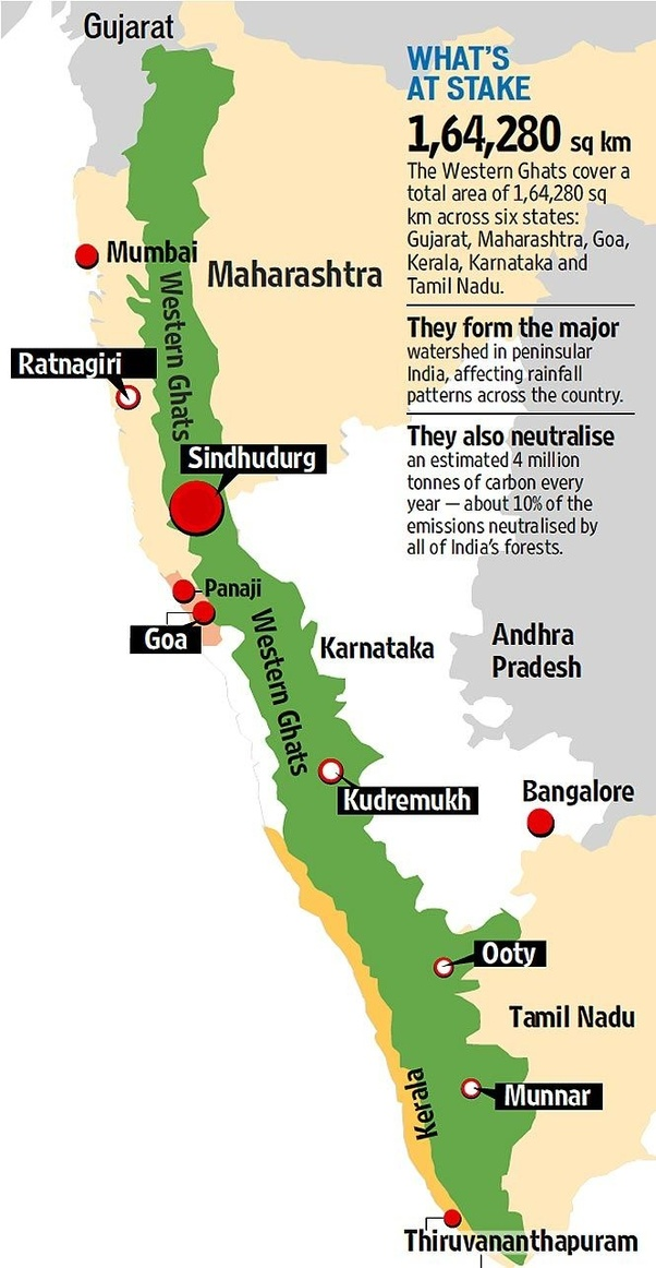 western ghats and eastern ghats