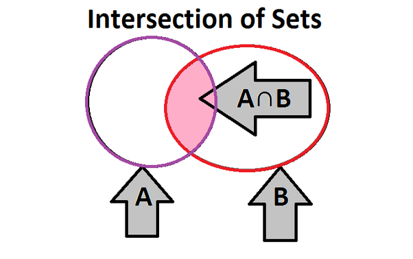 How to find the number of elements in the intersection of two sets ...