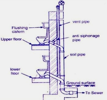 to maintain water seal, it is necessary to maintain equal air pressure on  both the toilet room and soil/toilet pipe sides  therefore an additional  pipe