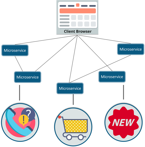 What's the best way to learn microservices? - Quora
