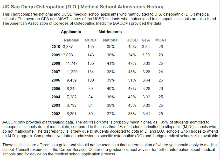 Where can I find pre-med admissions statistics from UC Berkeley? - Quora