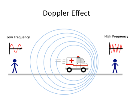 Doppler Effect in Light: Red & Blue Shift - ThoughtCo