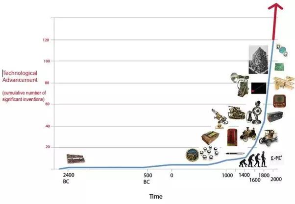 When Will Technological Development Slow Down Quora