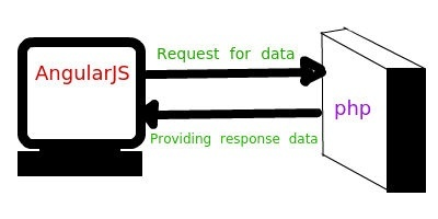 Can i learn angularjs instead of php and use it as a backend for as you can see in diagram that angular js plays a role of consumer and will assist you to develop single page website faster it is considered best for it ccuart Images