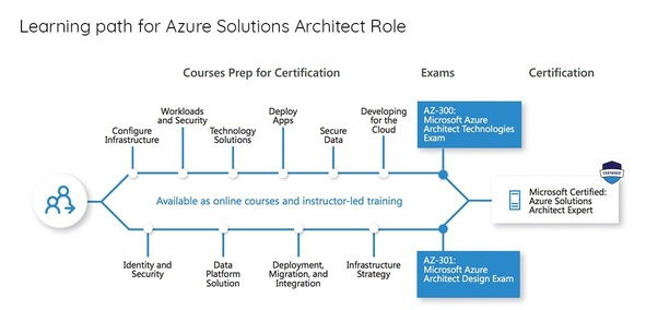 What are the scopes in Microsoft Azure? - Quora