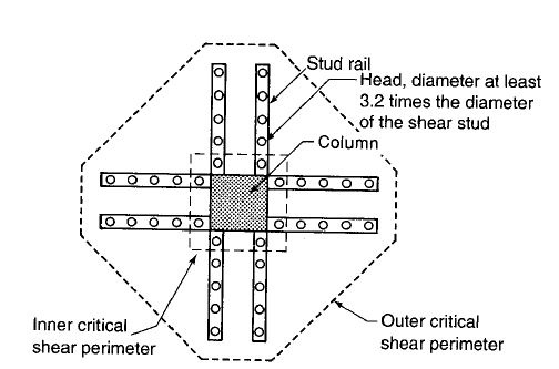What are the solutions for punching shear failures in a