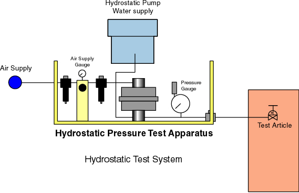 What Is A Hydrotest In Piping