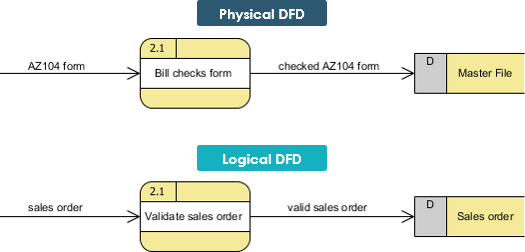 What is the difference between logical and physical dfd quora here are the main differences between logical and physical dfd ccuart Gallery