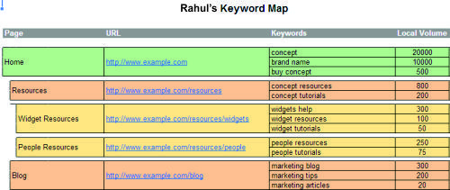 What is keyword mapping? How can I do it?   Quora
