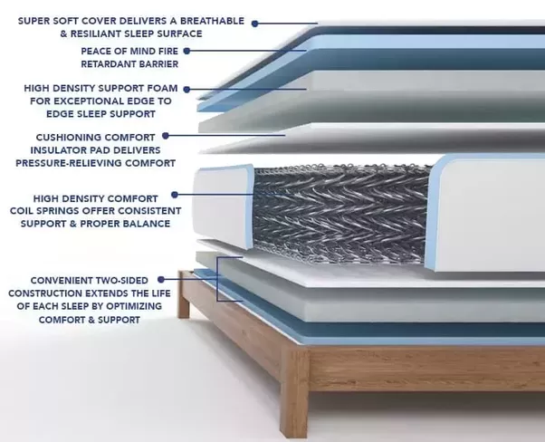 What Is The Best Mattress Between A Pocket Spring A