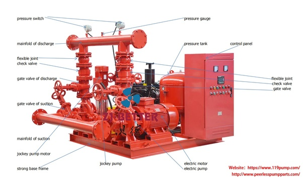 What is the purpose of a fire pump set? - Quora