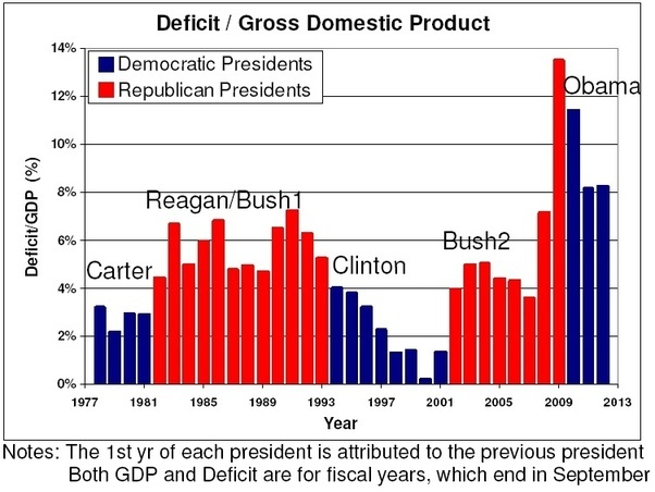 Image result for GOP fiscal conservatives?