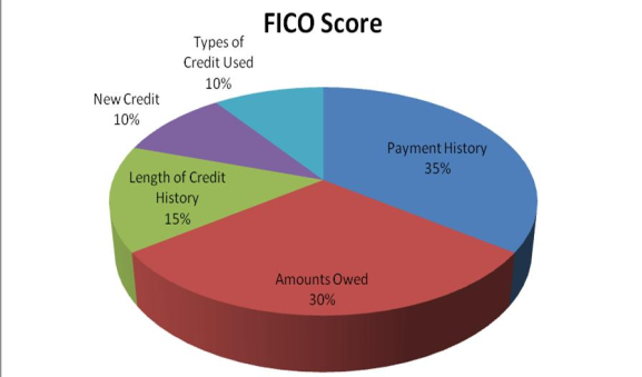 Are There Any Tricks Or Speedy Ways To Repair Your Credit Score Quora