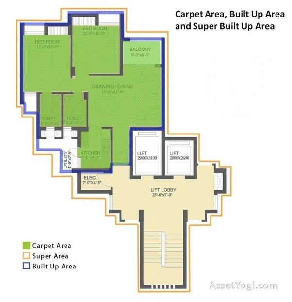 what is the difference between carpet area and square feet area quora. Black Bedroom Furniture Sets. Home Design Ideas