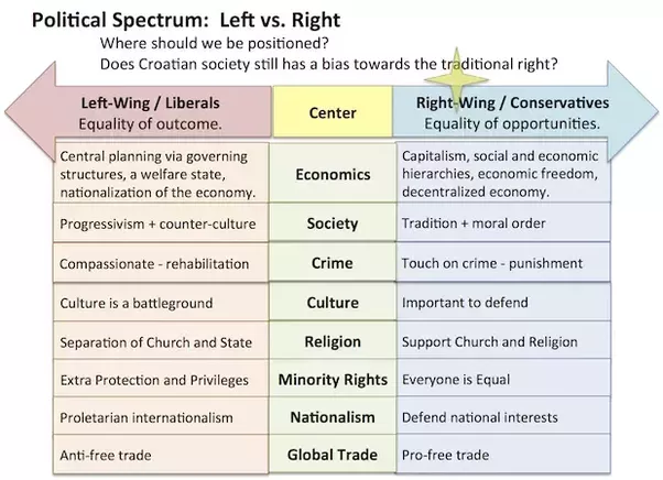 what are right and left parties in context with politics in india