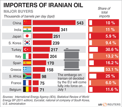 How much of its oil does India import from Iran? - Quora