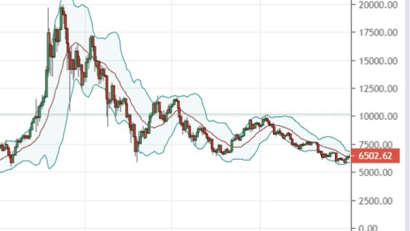 btc tehnic gold vs bitcoin piace pac