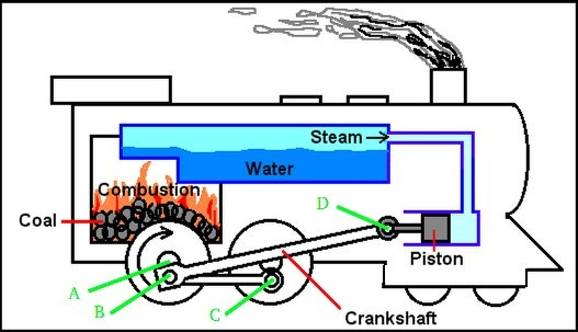 what is the difference between an internal and external combustion Stirling Engine Diagram