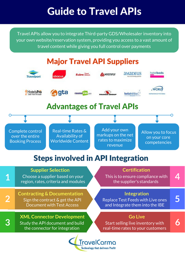What is the importance of travel API suppliers for an online