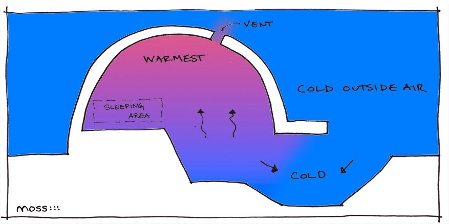 How does an igloo work? - Quora