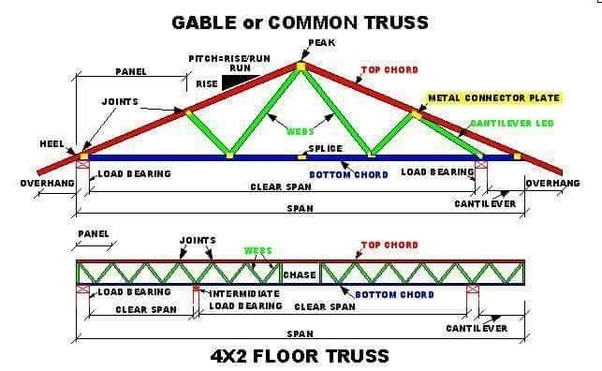 What Are The Components Of Roof Truss Quora