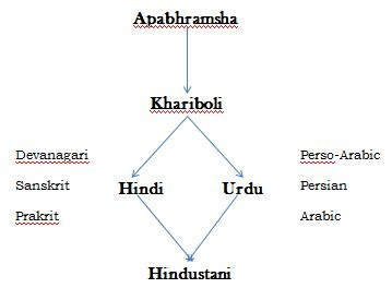 Was Urdu derived from Hindi or was Hindi derived from Urdu