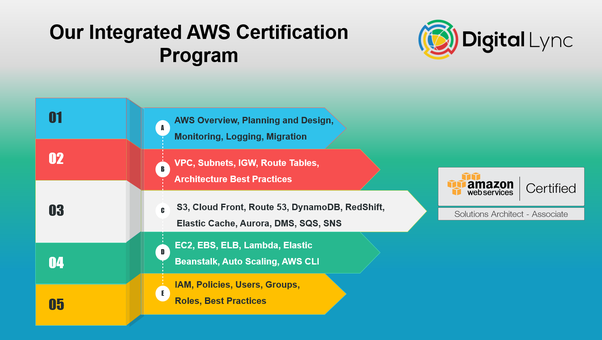 Which is the best institute for Amazon Web Services (AWS) in