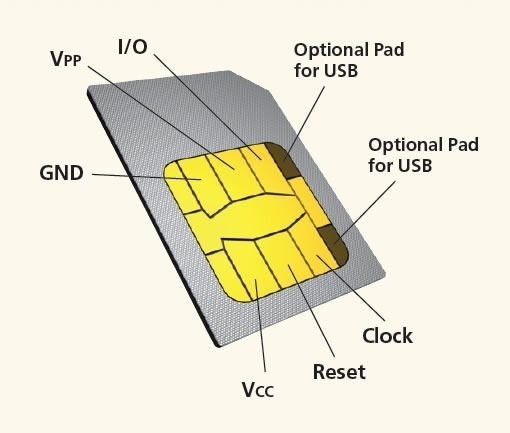 what are the different parts of a sim card