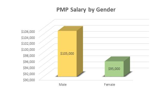 Do employers care about PMP certification? - Quora